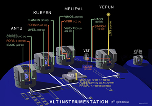 Das VLT Interferometer in Chile